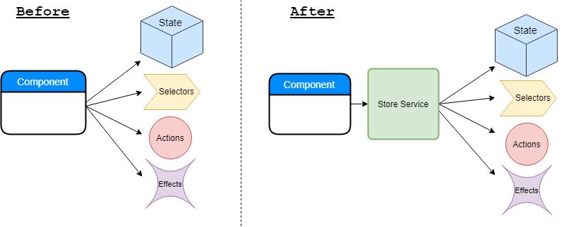 Dependency diagram comparison