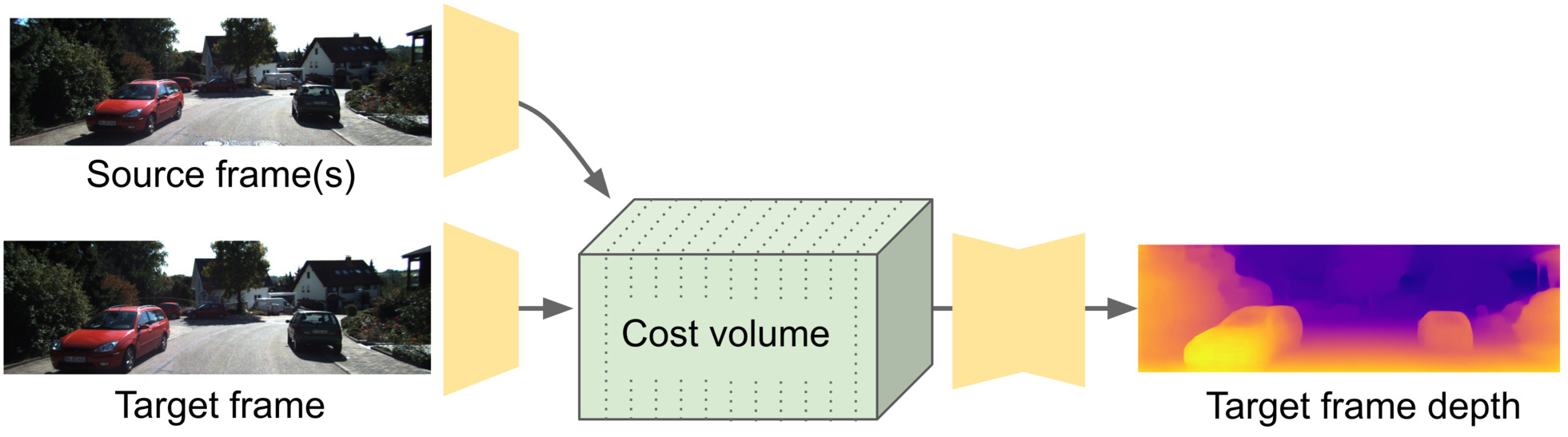 Cost volume used for aggreagting sequences of frames