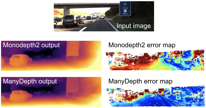 ManyDepth vs Monodepth2 depths and error maps