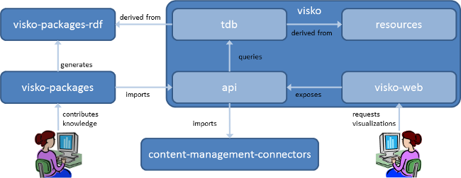 VisKo github Components