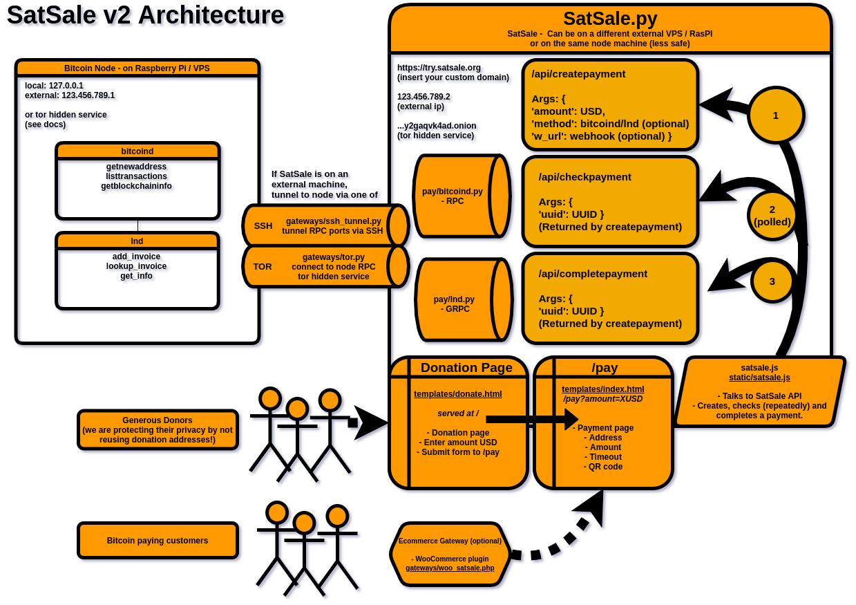 SatSale Architecture