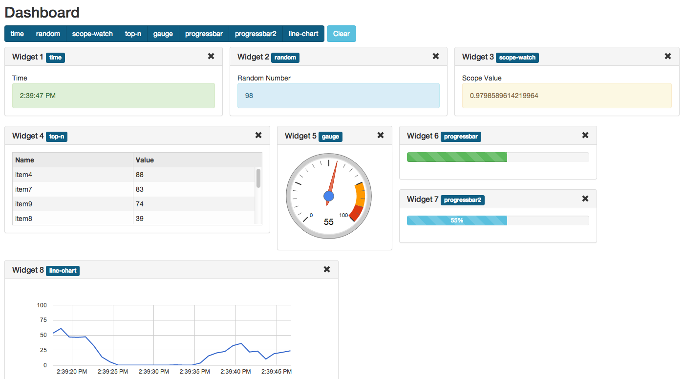 AngularJS Dashboard