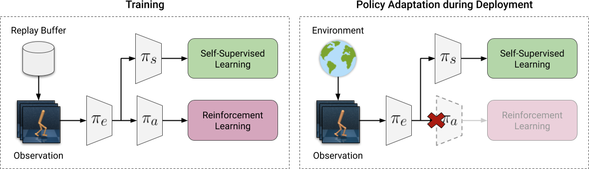Self-Supervised Policy Adaptation during Deployment