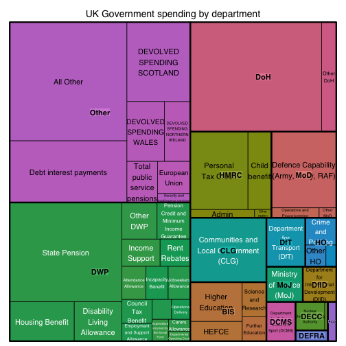 UK government spending treemap