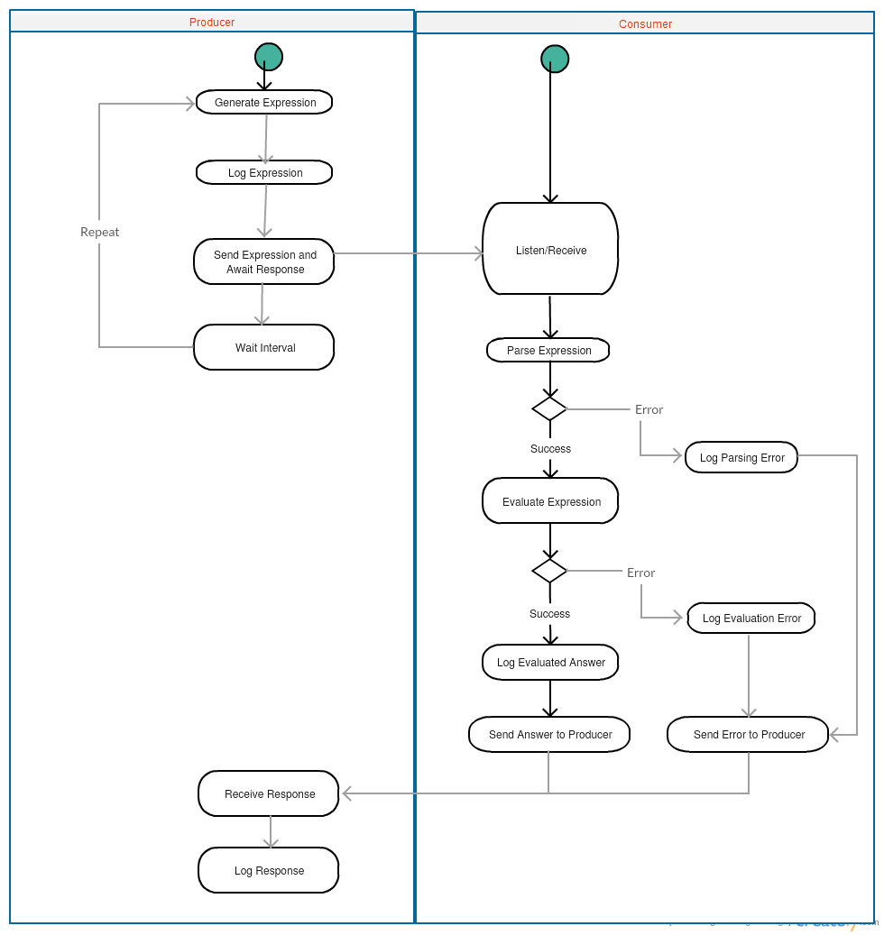 Github nickschwabnode producer consumer challenge a producer activity diagram ccuart Images