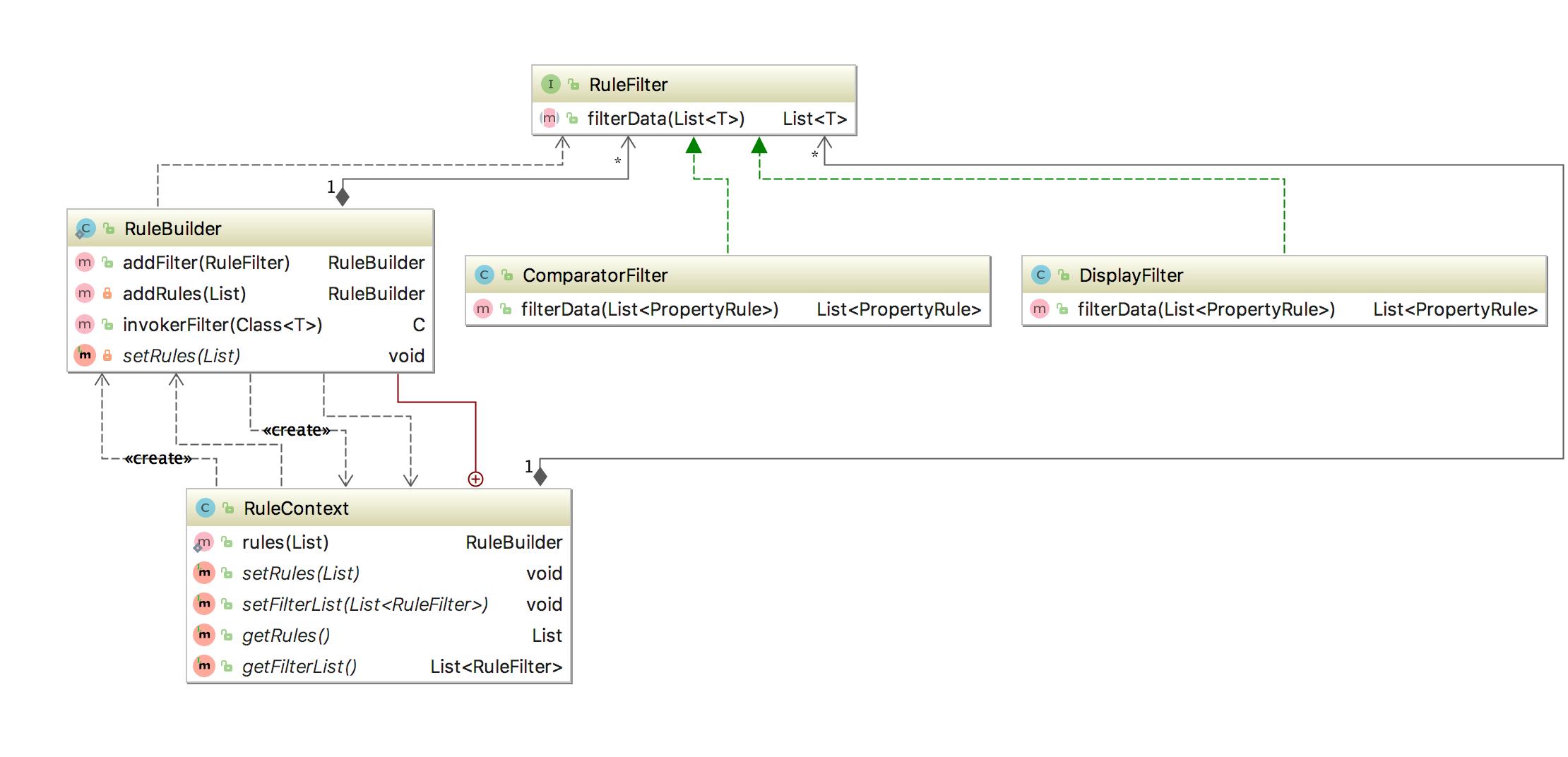 过滤器实际业务设计类图