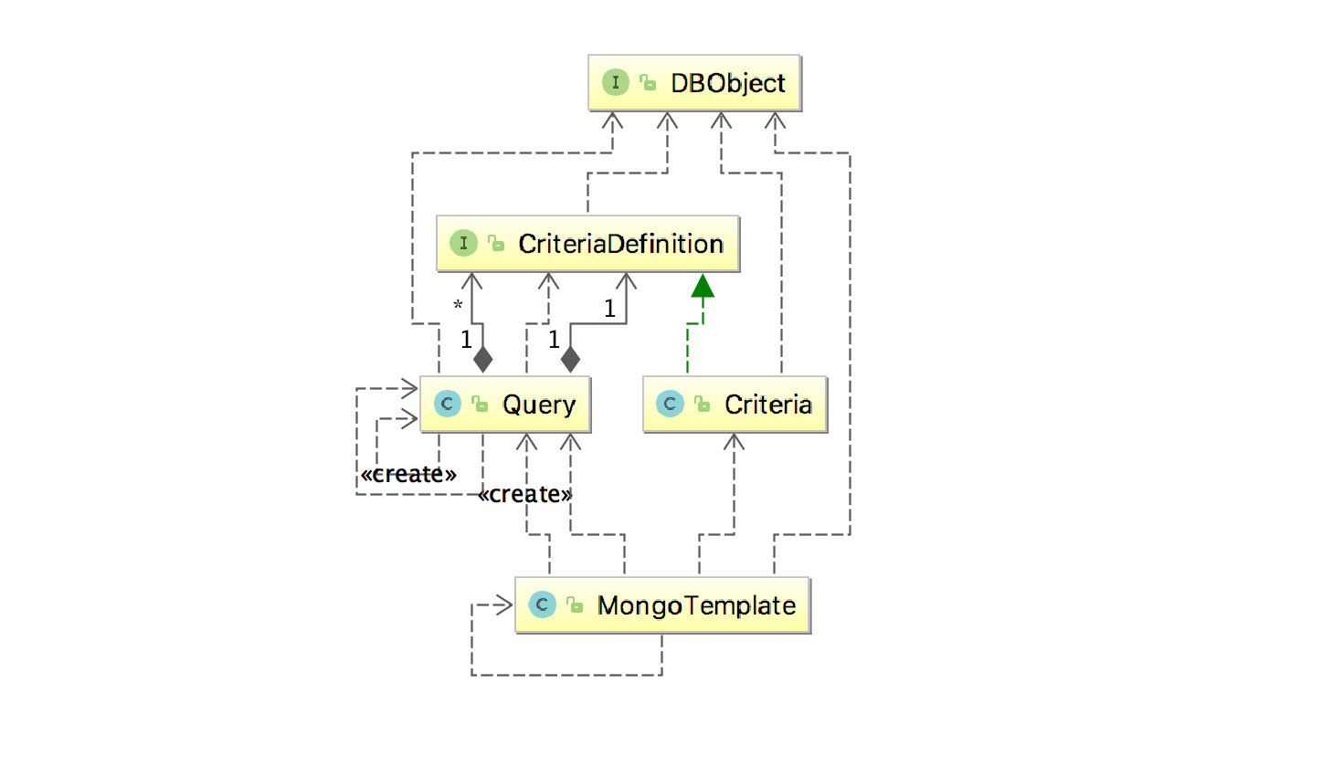mongoTemplate过滤查询流程