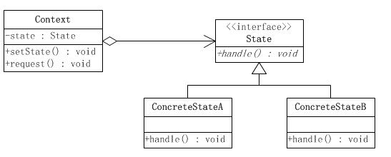 状态模式类图