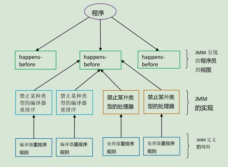 happens-before