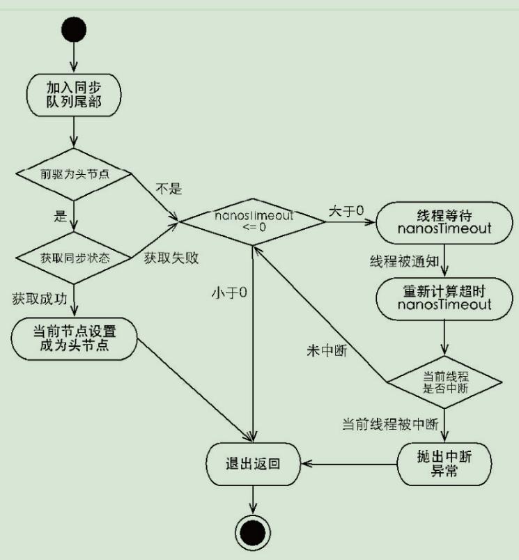 超时流程图