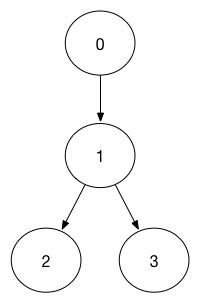 订单状态流转的幂等性