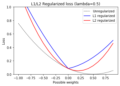 regularized loss
