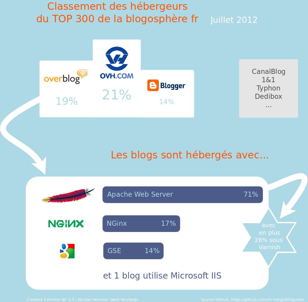 La french blogosphère et son hébérgement en 2012