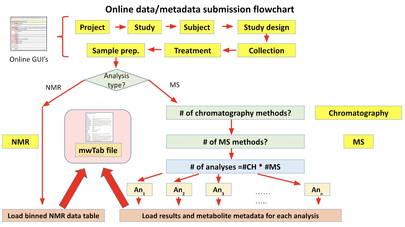 online data metadata submission flowchart