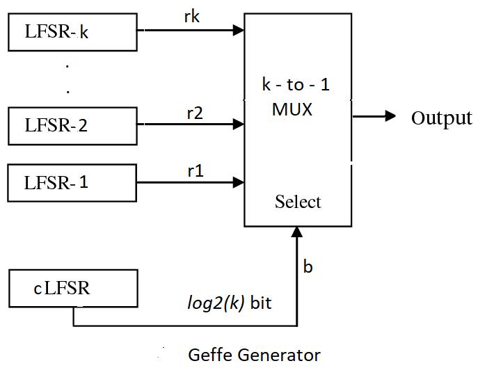 https://raw.githubusercontent.com/nikeshbajaj/Linear_Feedback_Shift_Register/master/images/Geffe_0.jpg
