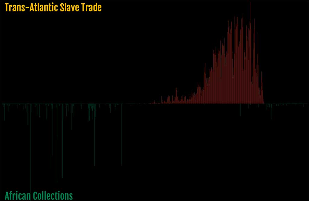 A screenshot of the visualization. The top half is a bar graph showing the volume of enslaved people that were removed from the African continent by year. The bottom half shows the years object were created that are from the African collections of 5 different art museums.