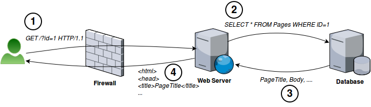 Sample Web Server and DB