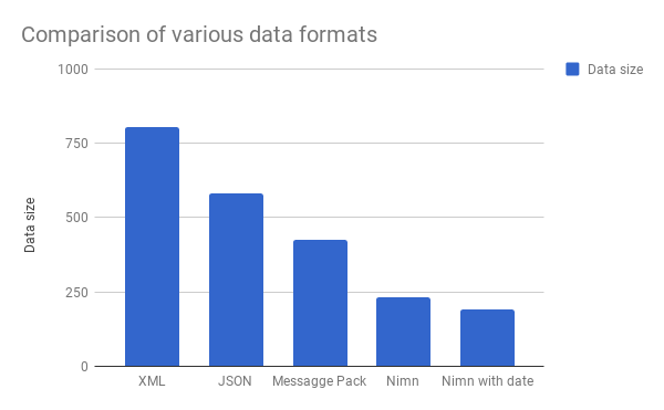 comparision of data formats