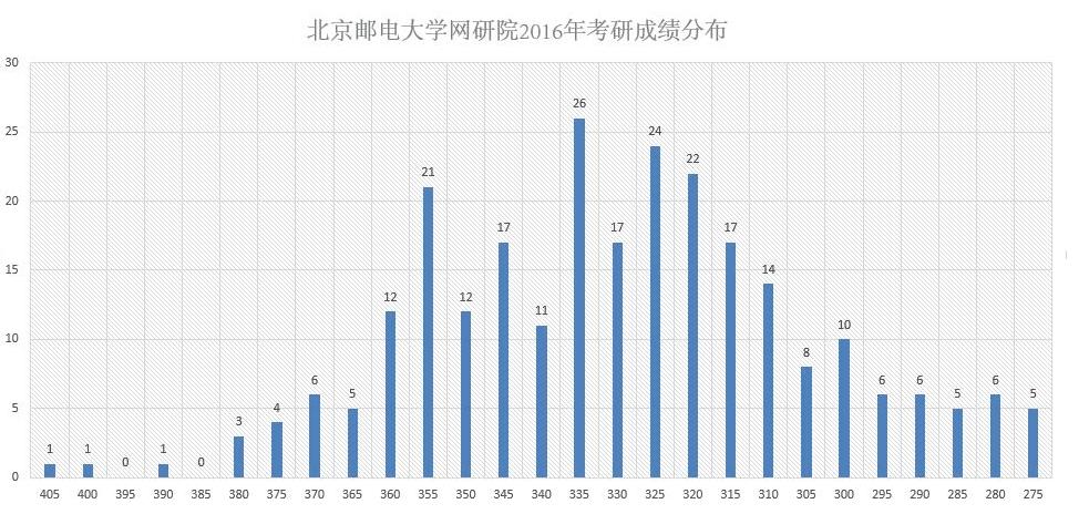 2016年北邮网络技术研究院初试成绩分布