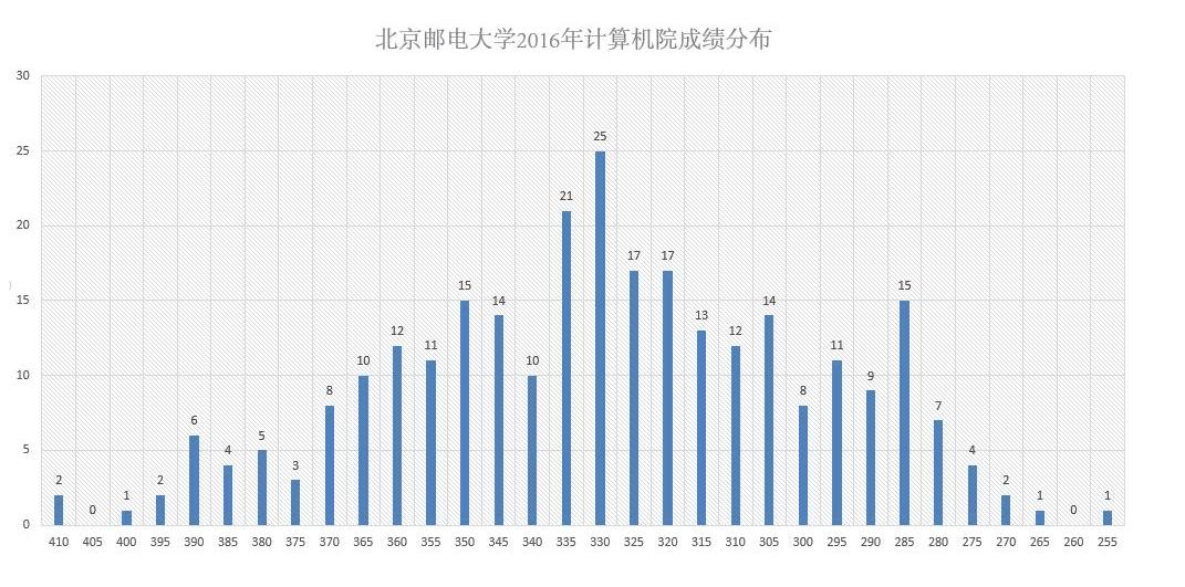 2016年北邮计算机院初试成绩分布