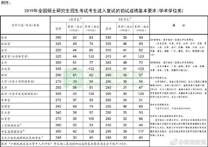 2019年国家线-学硕