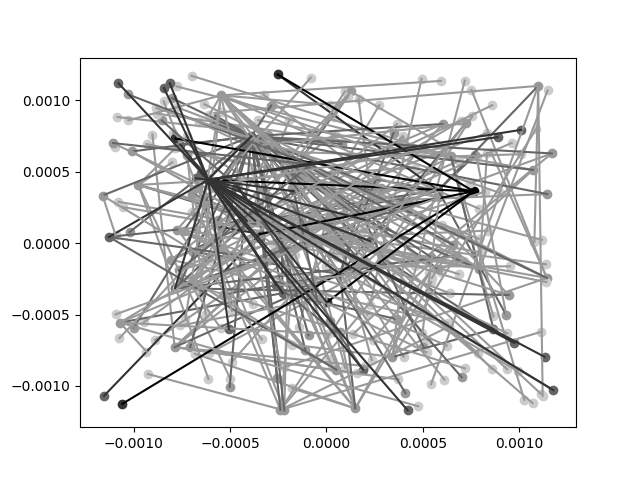 https://github.com/nishnik/poincare_embeddings/blob/master/plots/adam4_1.png