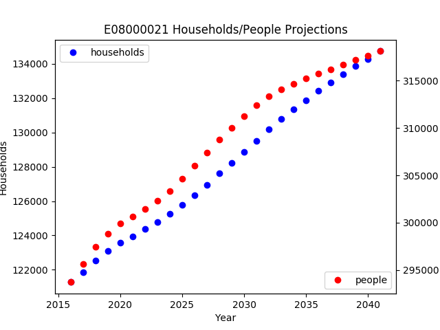 Newcastle Population Projection Variants