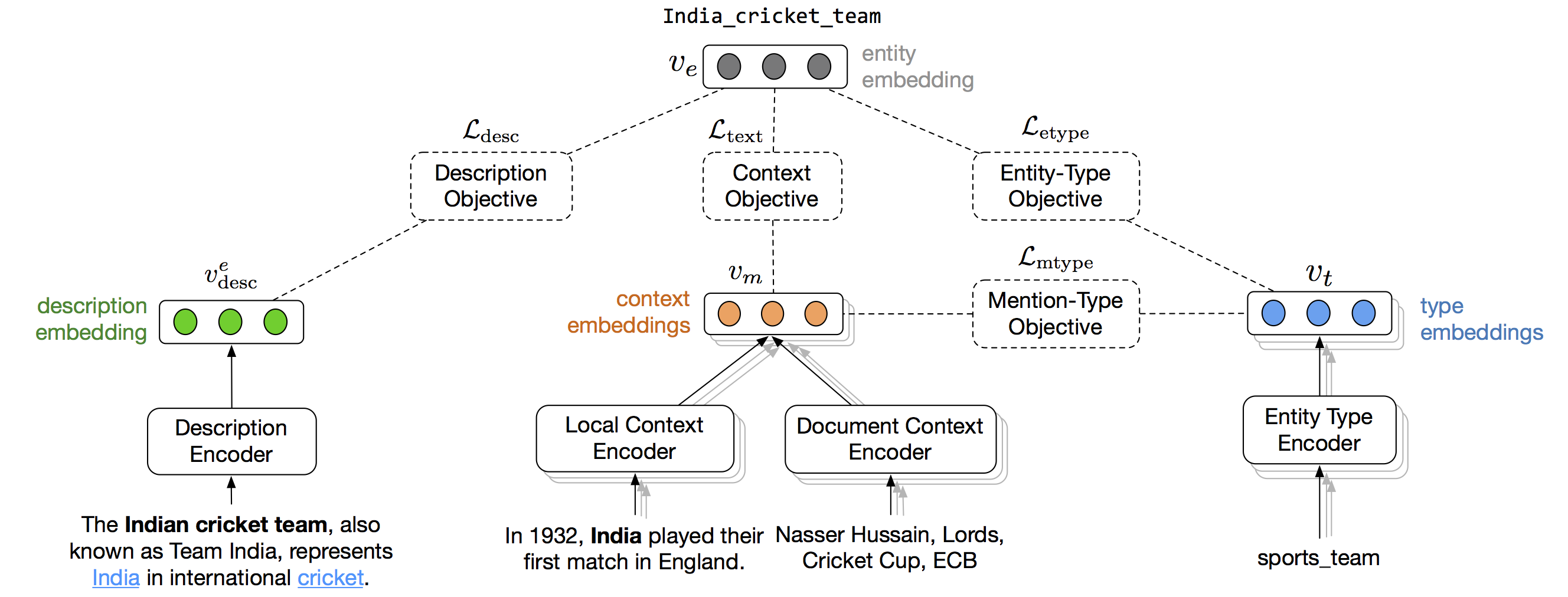 https://raw.githubusercontent.com/nitishgupta/neural-el/master/overview.png