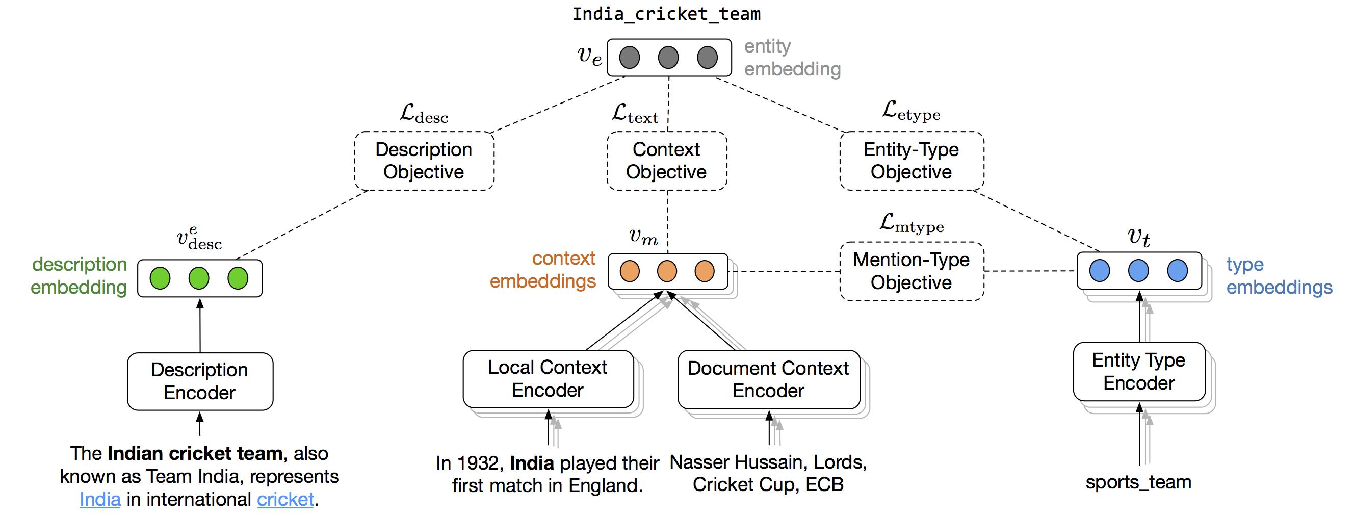 Neural Entity Linking | neural-el