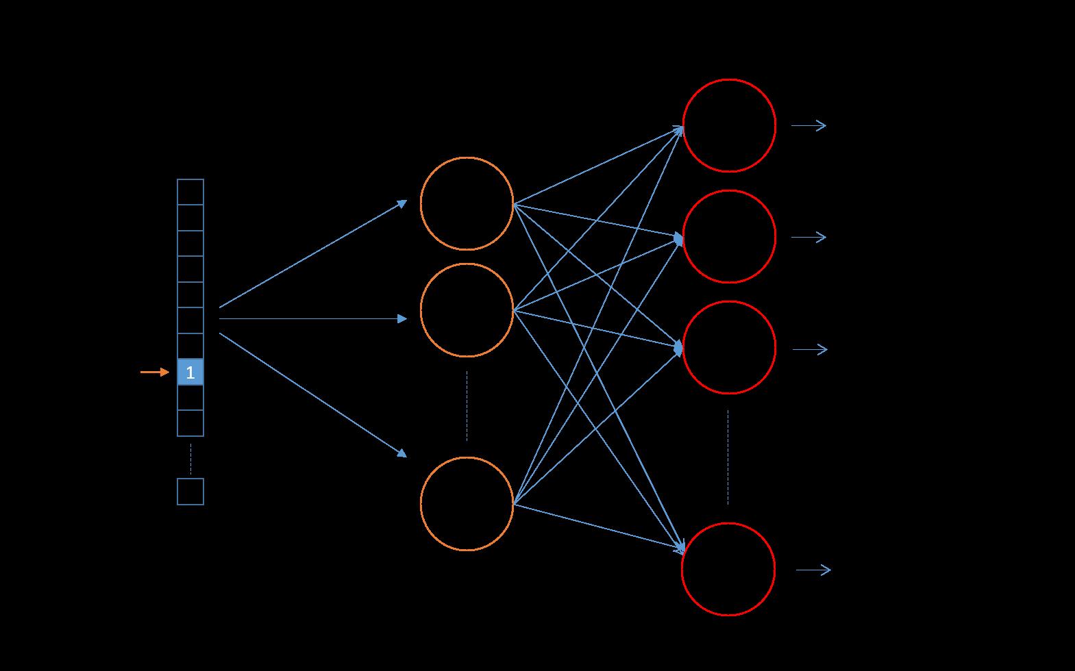 Skip-gram Neural Network Architecture