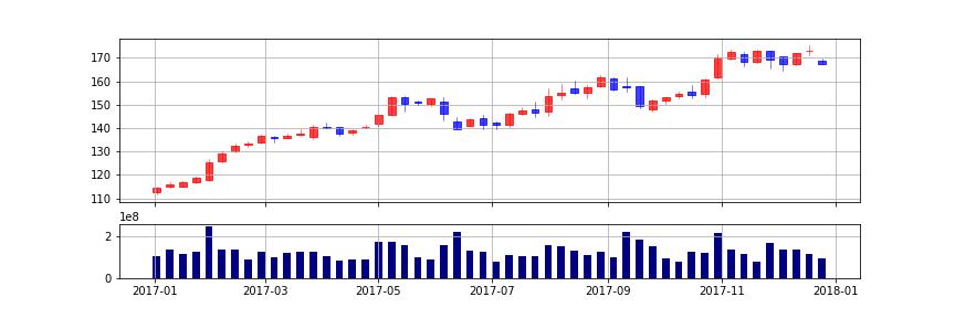 pandas matplotlib candlestick chart weekly volume
