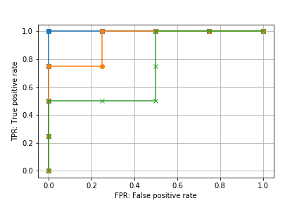 scikit-learn roc curve compare