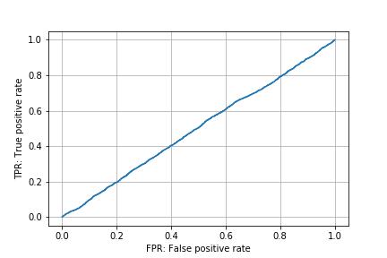 scikit-learn roc curve random
