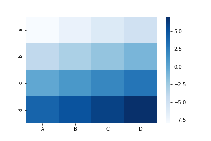 seaborn heatmap cmap blues
