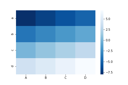 seaborn heatmap cmap blues_r