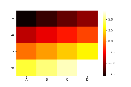 seaborn heatmap cmap hot