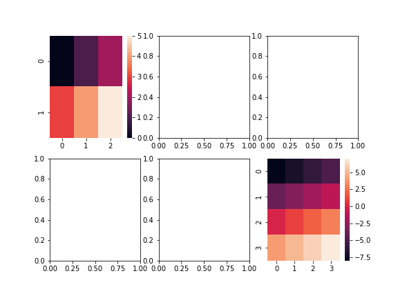seaborn heatmap at subolots