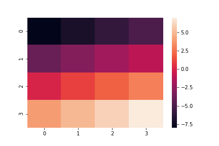 seaborn heatmap using NumPy ndarray