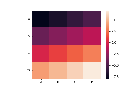 seaborn heatmap square