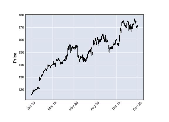 mplfinance plot