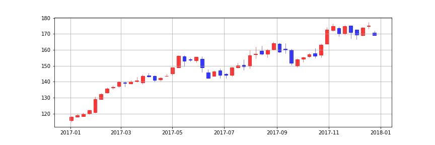 pandas matplotlib candlestick chart weekly