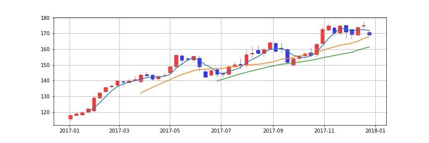 pandas matplotlib candlestick chart weekly sma