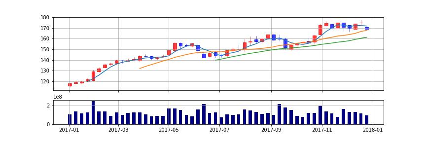 pandas matplotlib candlestick chart weekly sma volume