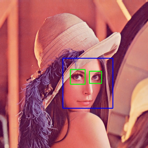 Python OpenCV face detection