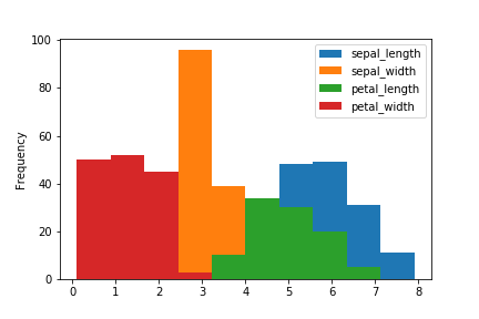 pandas plot histogram