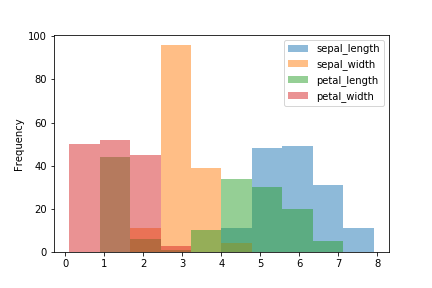 pandas plot histogram alpha