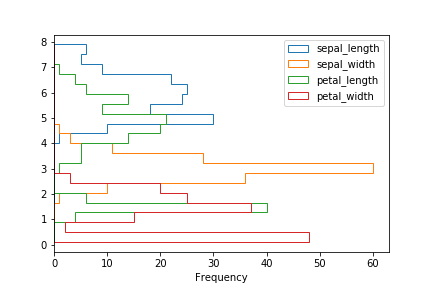 pandas plot histogram bins type orientation