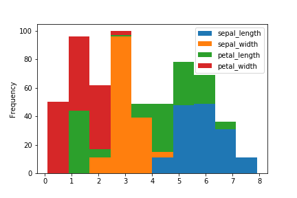 pandas plot histogram stack