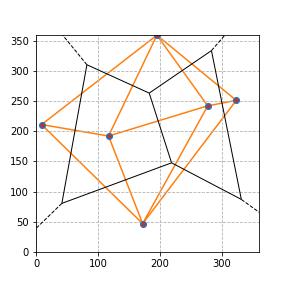 Python SciPy Matplotlib Dealunay and Voronoi