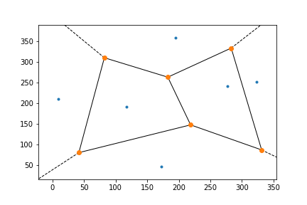Python SciPy Matplotlib Voronoi